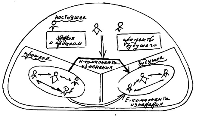 Лекция Методология может все»: оргуправленческий проект Георгия Щедровицкого
